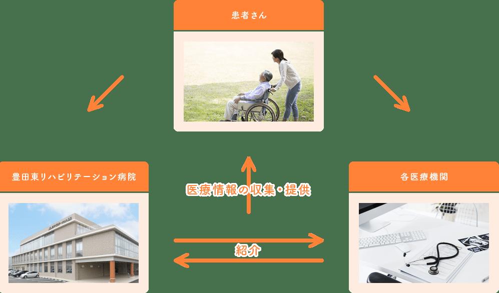 医療情報の収集・提供/紹介